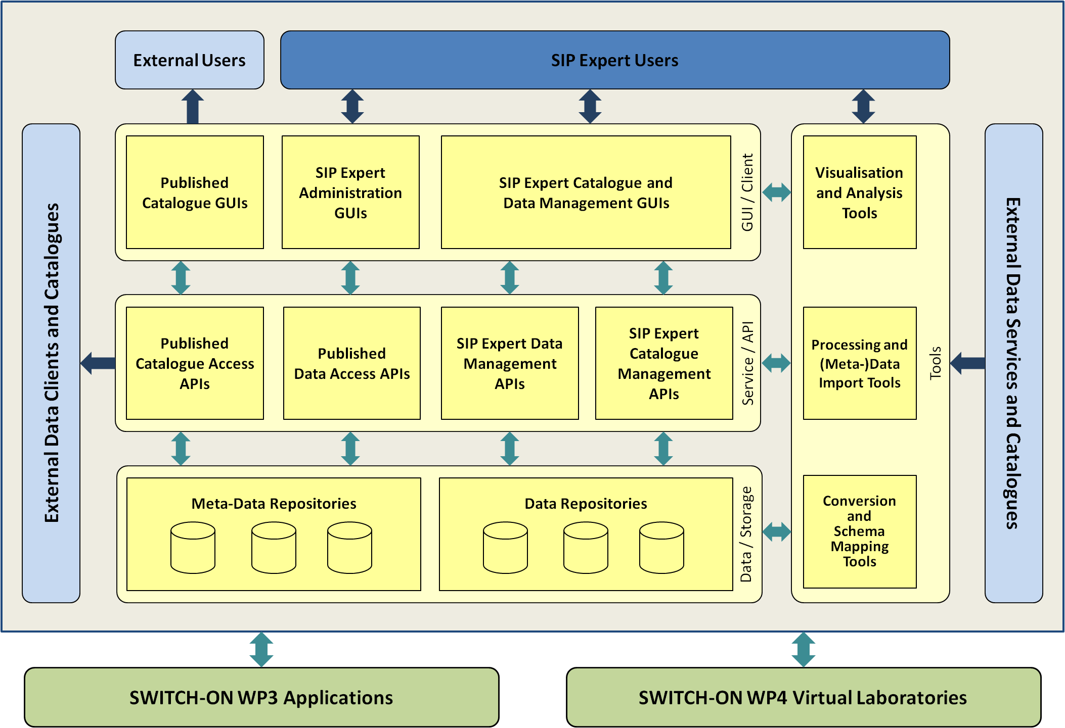 Architecture of the Spatial Information Platform